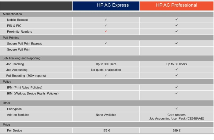 hp acces control